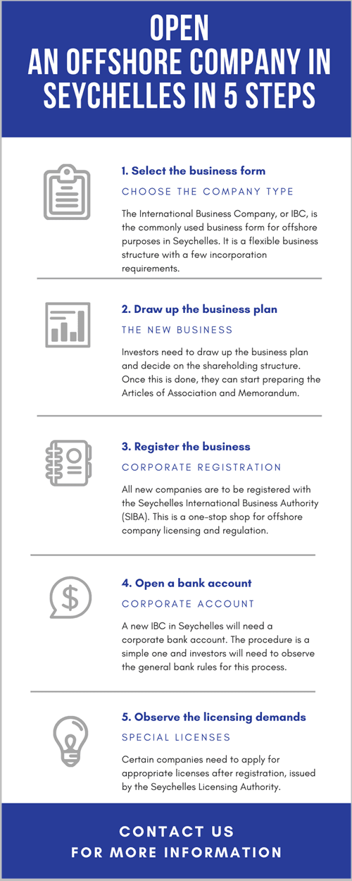 Open-an-offshore-company-in-Seychelles-in-5-steps.png